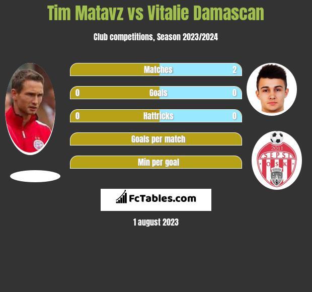 Tim Matavz vs Vitalie Damascan h2h player stats