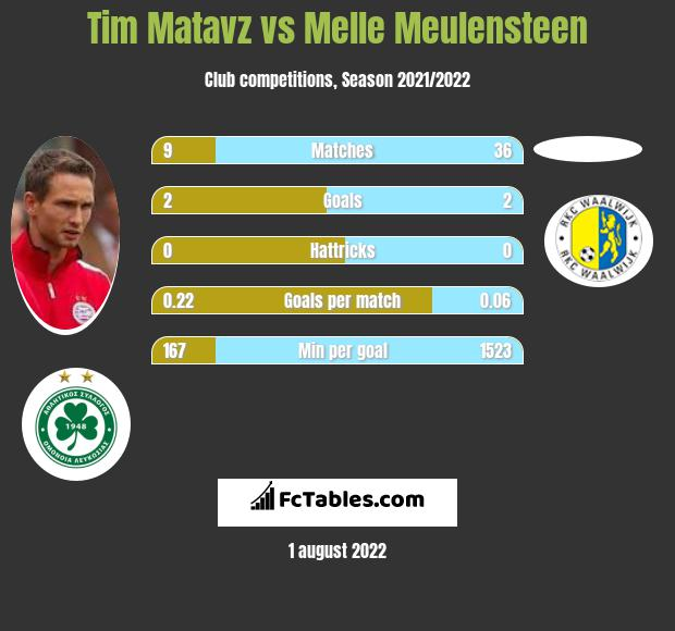 Tim Matavz vs Melle Meulensteen h2h player stats