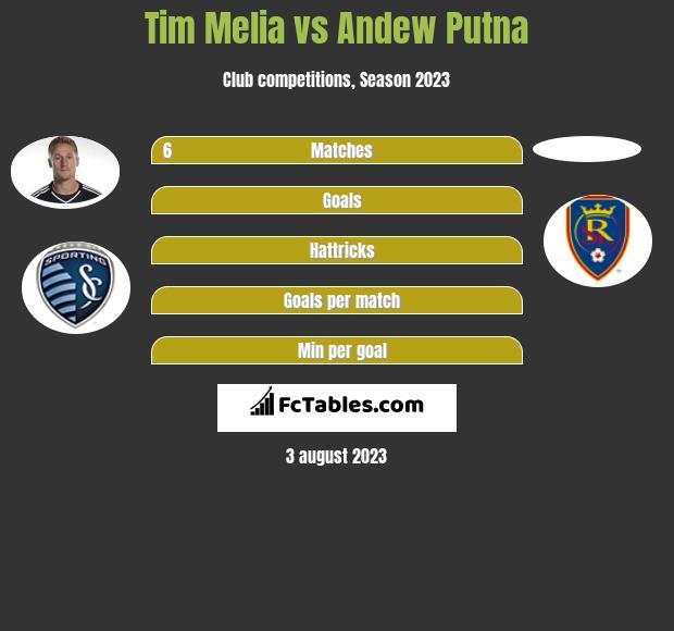 Tim Melia vs Andew Putna infographic