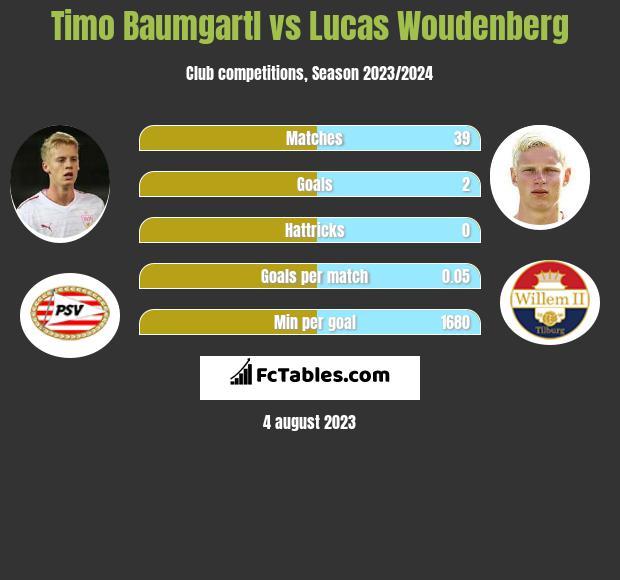 Timo Baumgartl vs Lucas Woudenberg infographic