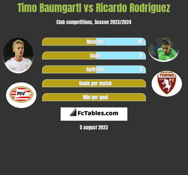 Timo Baumgartl vs Ricardo Rodriguez infographic
