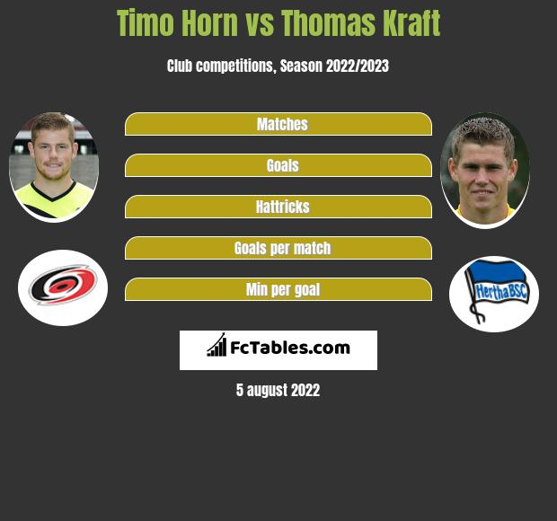 Timo Horn infographic statistics for Hertha Berlin