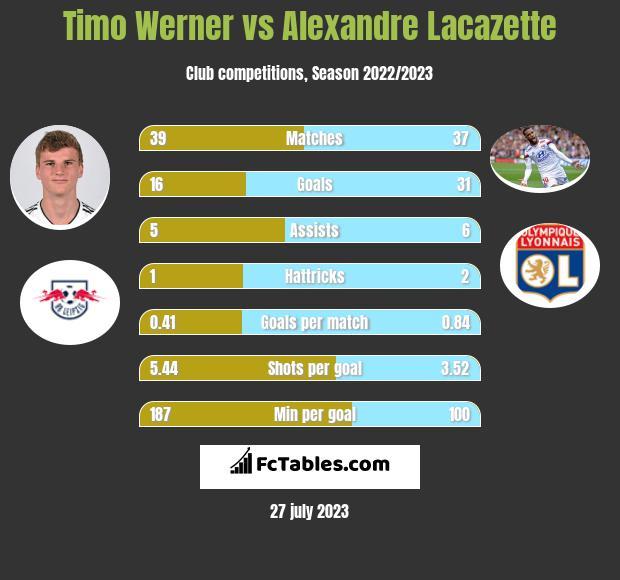 Timo Werner vs Alexandre Lacazette h2h player stats