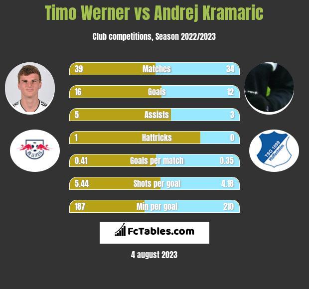 Timo Werner vs Andrej Kramaric h2h player stats