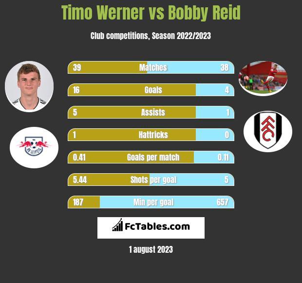 Timo Werner vs Bobby Reid h2h player stats
