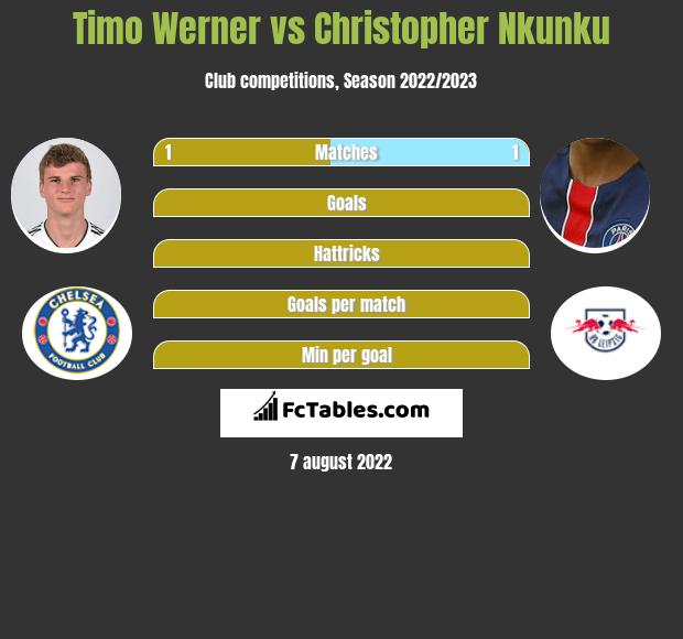 Timo Werner vs Christopher Nkunku infographic