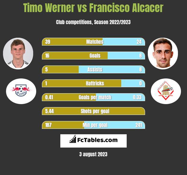 Timo Werner vs Francisco Alcacer h2h player stats