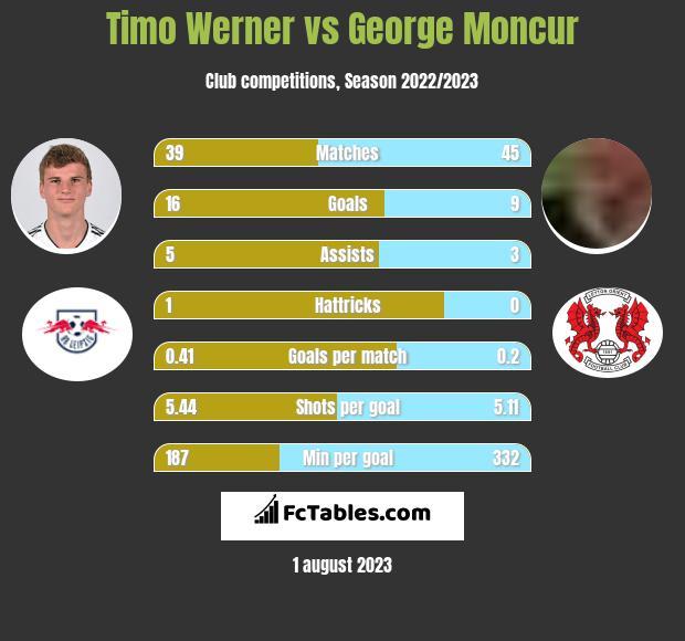 Timo Werner vs George Moncur h2h player stats