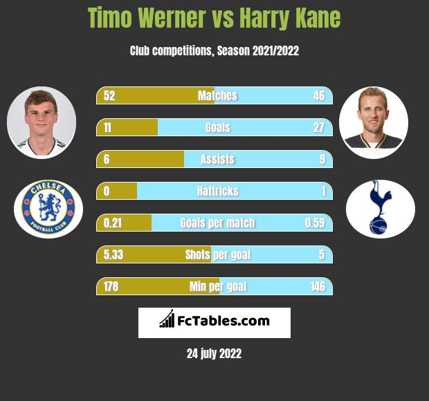 Timo Werner vs Harry Kane infographic