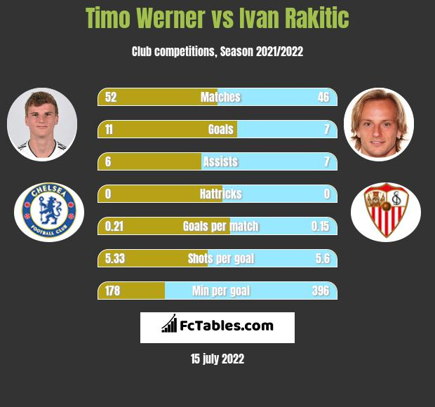 Timo Werner vs Ivan Rakitić h2h player stats