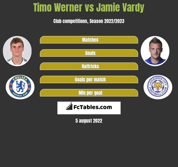 Timo Werner vs Jamie Vardy h2h player stats
