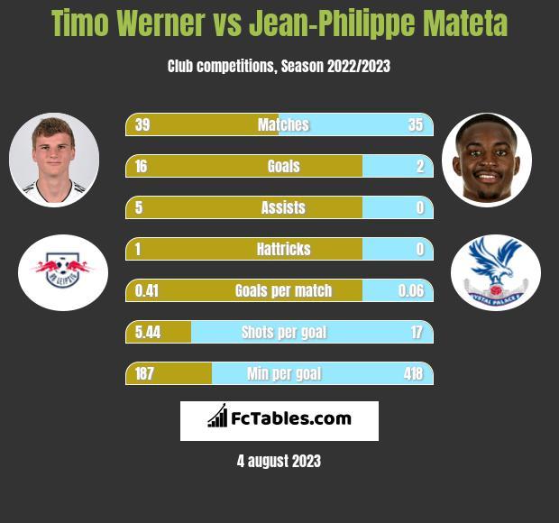 Timo Werner vs Jean-Philippe Mateta h2h player stats