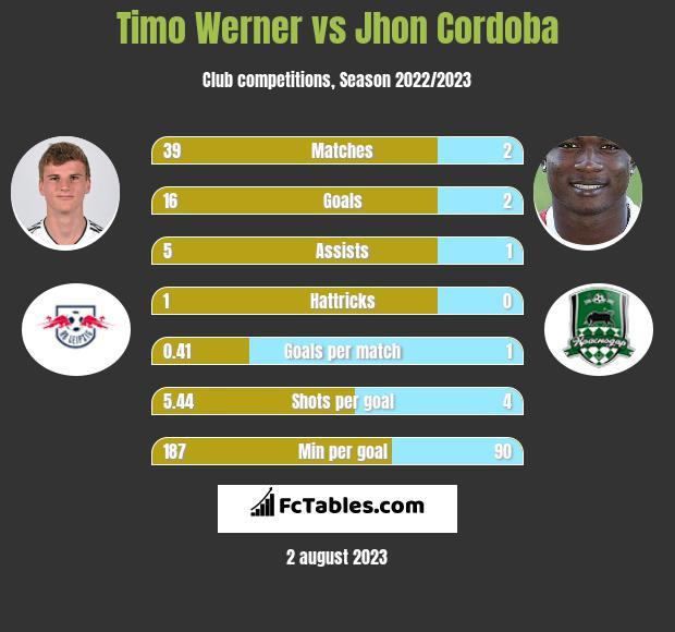 Timo Werner vs Jhon Cordoba h2h player stats