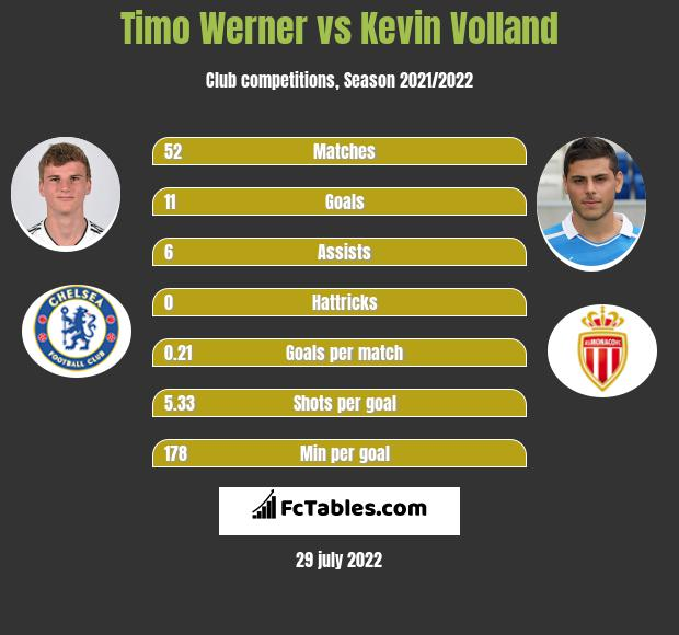 Timo Werner vs Kevin Volland infographic