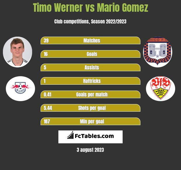 Timo Werner vs Mario Gomez infographic