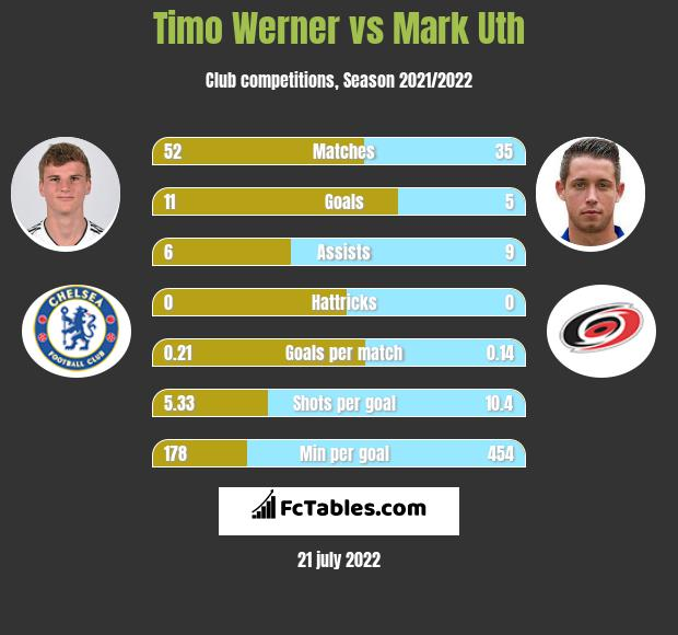Timo Werner vs Mark Uth h2h player stats