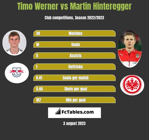 Timo Werner vs Martin Hinteregger infographic