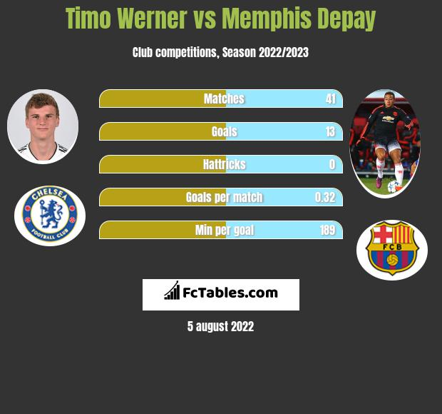 Timo Werner vs Memphis Depay h2h player stats