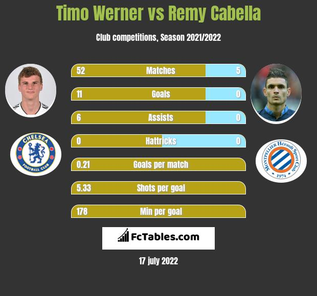 Timo Werner vs Remy Cabella h2h player stats