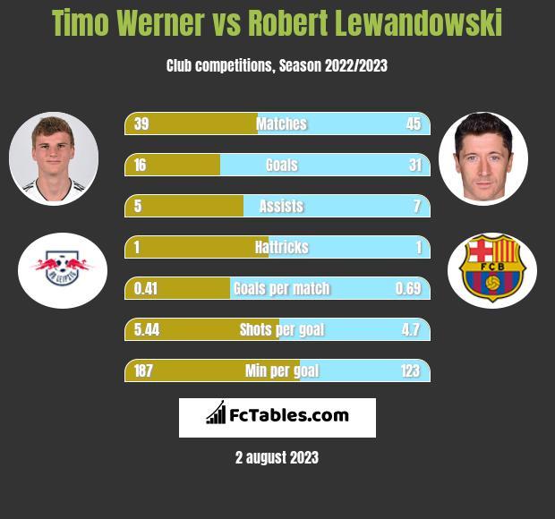 Timo Werner vs Robert Lewandowski h2h player stats