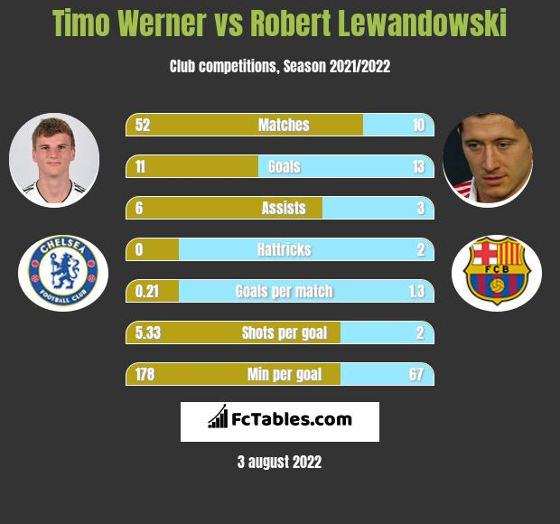 Timo Werner vs Robert Lewandowski infographic