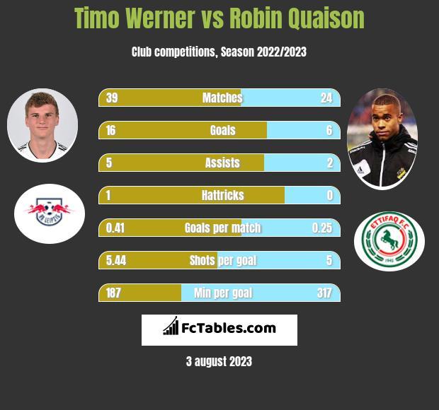 Timo Werner vs Robin Quaison infographic
