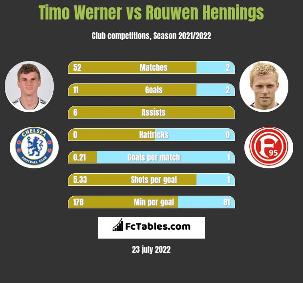 Timo Werner vs Rouwen Hennings h2h player stats