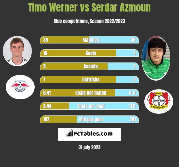 Timo Werner vs Serdar Azmoun h2h player stats