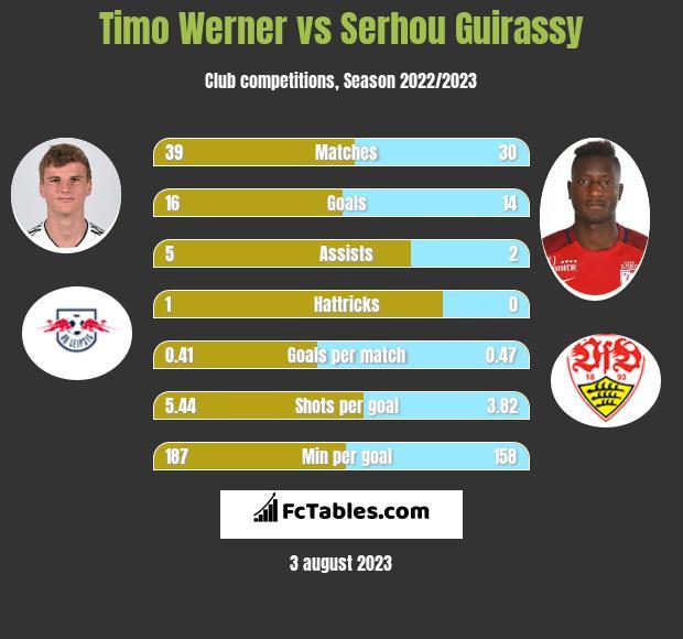 Timo Werner vs Serhou Guirassy h2h player stats