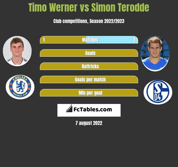 Timo Werner vs Simon Terodde h2h player stats