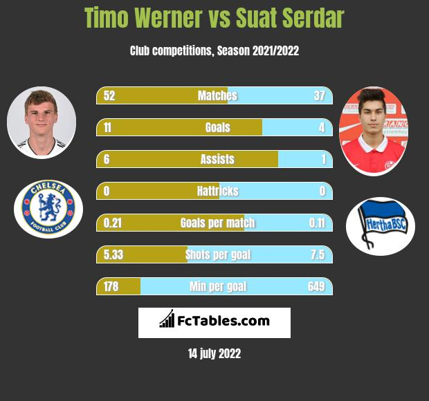 Timo Werner vs Suat Serdar h2h player stats