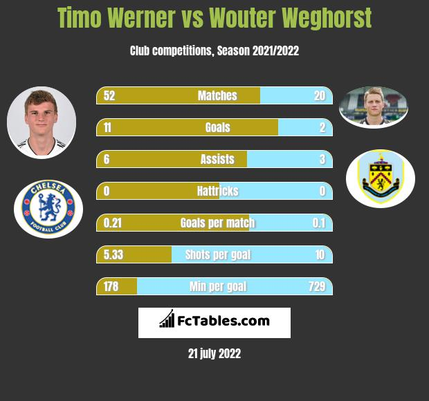 Timo Werner vs Wouter Weghorst h2h player stats