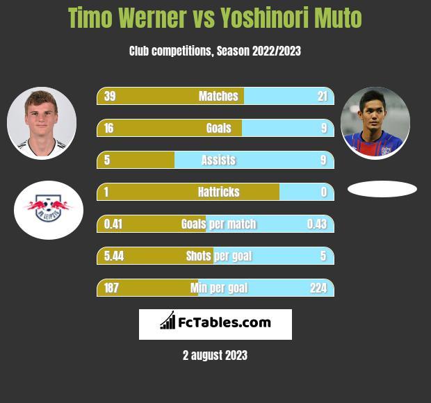 Timo Werner vs Yoshinori Muto h2h player stats