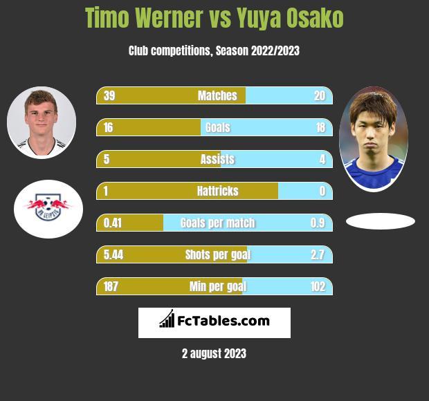 Timo Werner vs Yuya Osako infographic