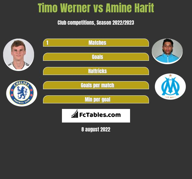 Timo Werner vs Amine Harit h2h player stats