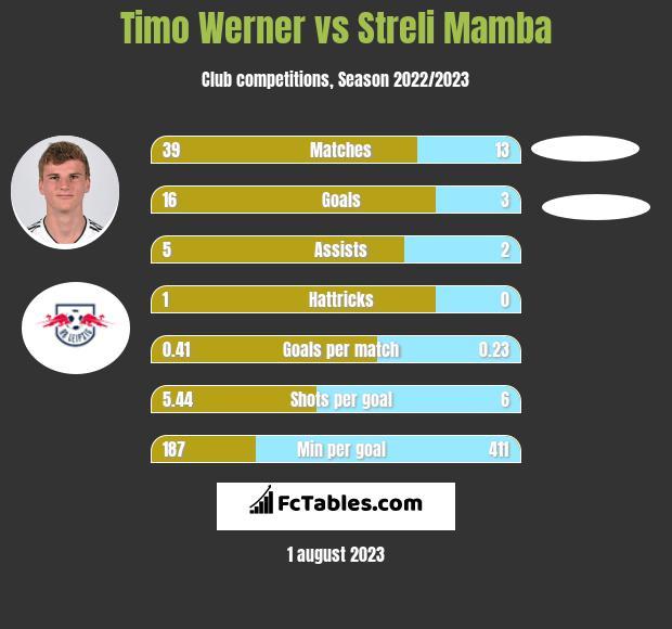 Timo Werner vs Streli Mamba infographic
