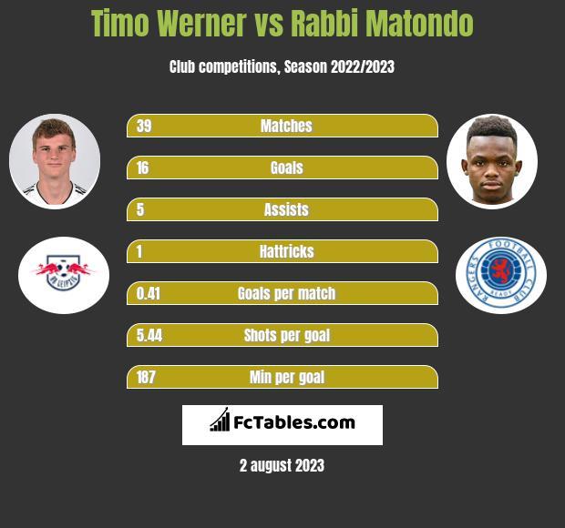 Timo Werner vs Rabbi Matondo infographic