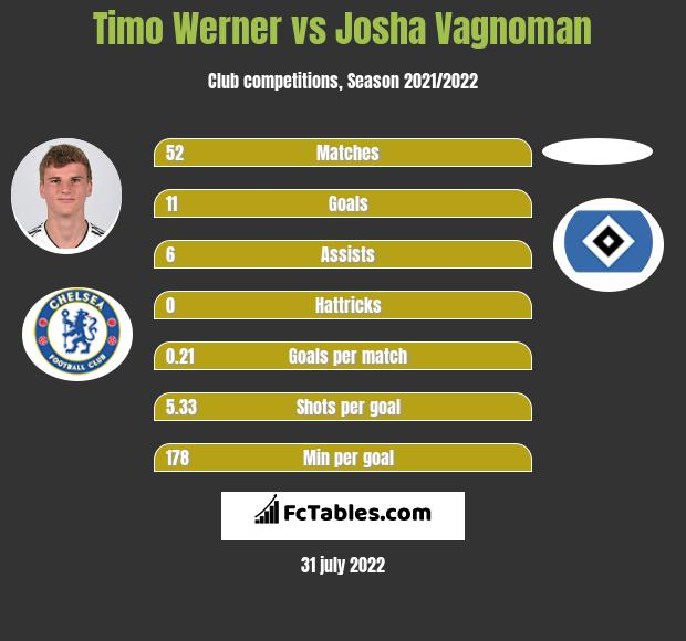 Timo Werner infographic statistics for Hamburger SV