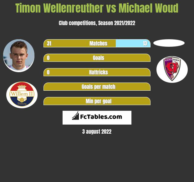 Timon Wellenreuther vs Michael Woud infographic