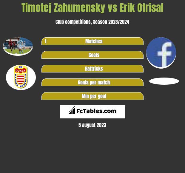 Timotej Zahumensky vs Erik Otrisal infographic