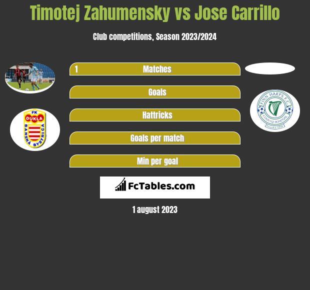 Timotej Zahumensky vs Jose Carrillo infographic