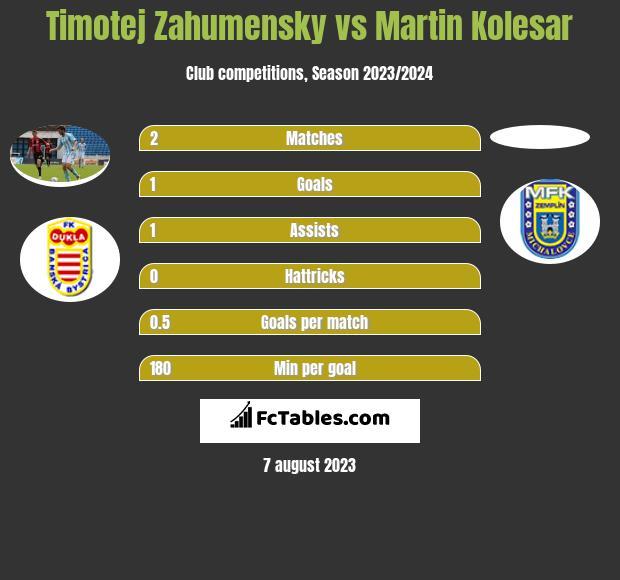 Timotej Zahumensky vs Martin Kolesar infographic