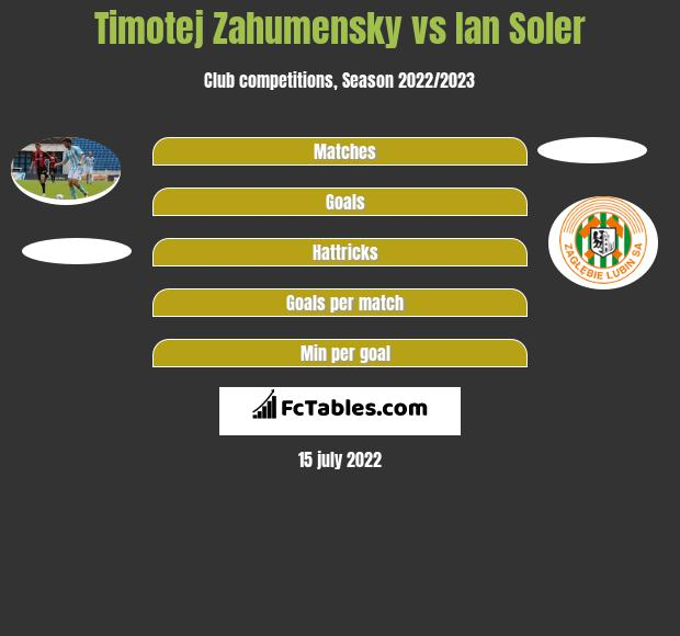 Timotej Zahumensky vs Ian Soler infographic