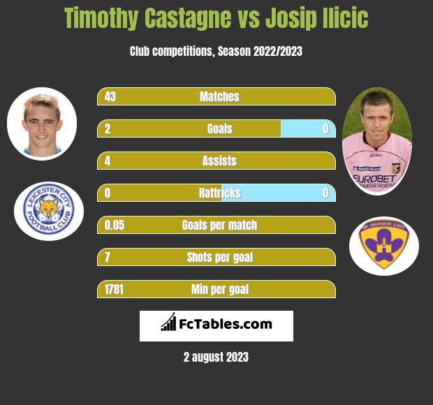 Timothy Castagne vs Josip Ilicic infographic