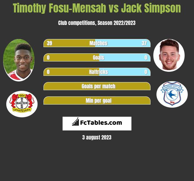 Timothy Fosu-Mensah vs Jack Simpson infographic