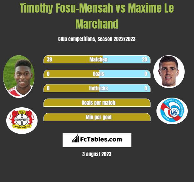 Timothy Fosu-Mensah vs Maxime Le Marchand infographic