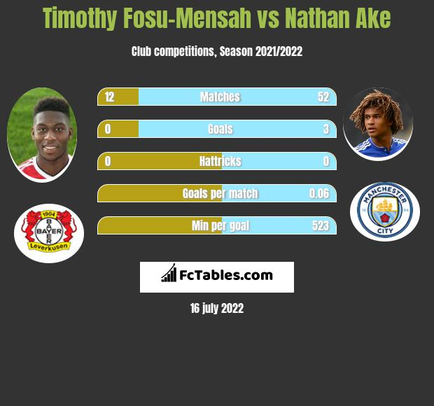 Timothy Fosu-Mensah infographic statistics for Bournemouth