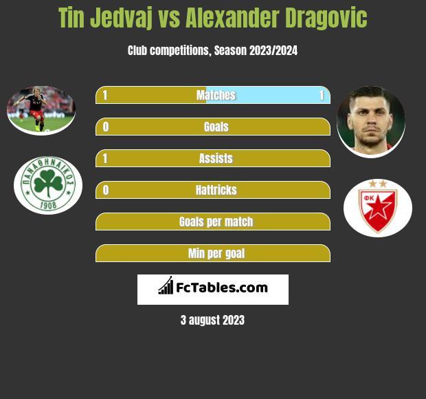 Tin Jedvaj vs Alexander Dragovic infographic