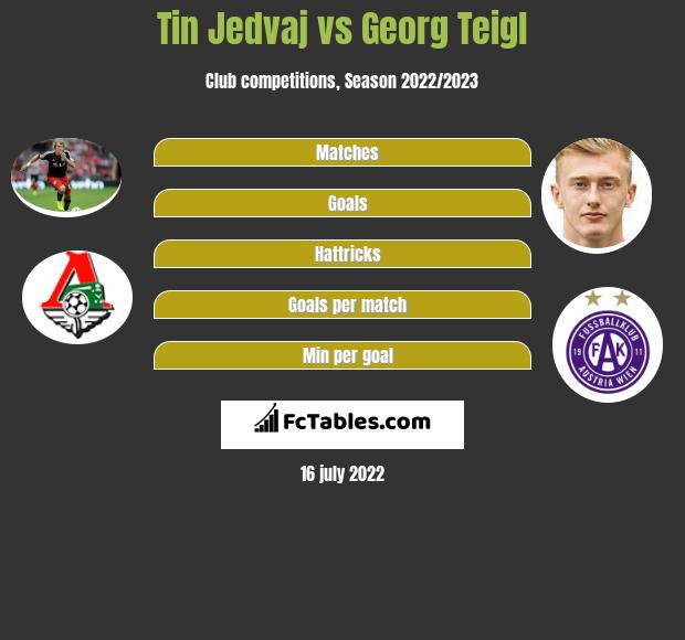 Tin Jedvaj vs Georg Teigl infographic