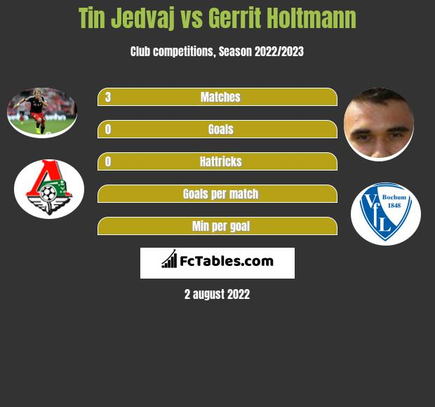Tin Jedvaj infographic statistics for Paderborn